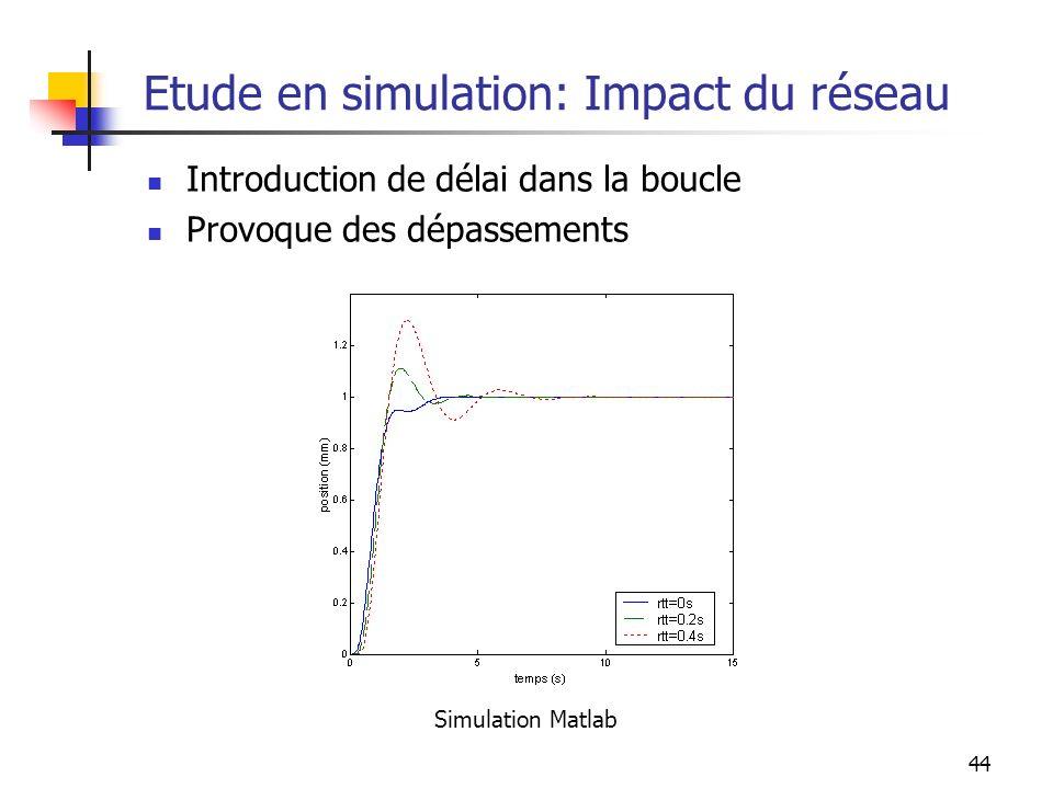44 Etude en simulation: Impact du réseau Introduction de délai dans la boucle Provoque des dépassements Simulation Matlab