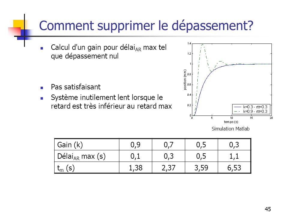 45 Comment supprimer le dépassement? Calcul d'un gain pour délai AR max tel que dépassement nul Pas satisfaisant Système inutilement lent lorsque le r