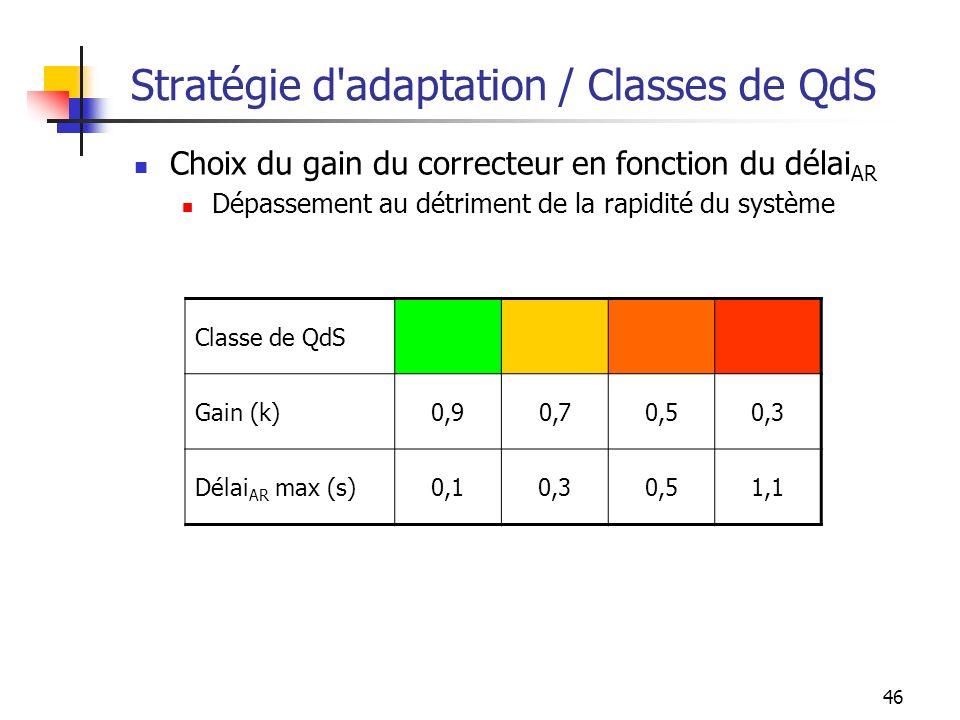 46 Stratégie d'adaptation / Classes de QdS Choix du gain du correcteur en fonction du délai AR Dépassement au détriment de la rapidité du système Clas