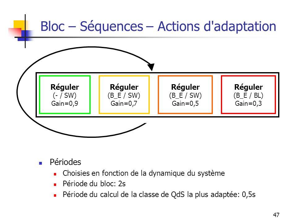 47 Bloc – Séquences – Actions d'adaptation Réguler (- / SW) Gain=0,9 Réguler (B_E / SW) Gain=0,7 Réguler (B_E / SW) Gain=0,5 Réguler (B_E / BL) Gain=0