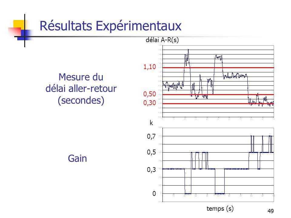 49 Résultats Expérimentaux Mesure du délai aller-retour (secondes) Gain 0,30 0,50 1,10 0 0,3 0,5 0,7 temps (s) délai A-R(s) k