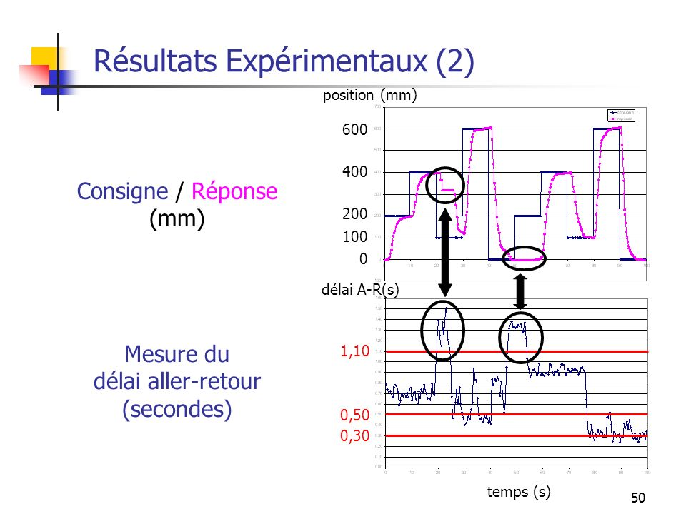 50 Résultats Expérimentaux (2) Consigne / Réponse (mm) 0,30 0,50 1,10 temps (s) 0 100 200 400 600 position (mm) Mesure du délai aller-retour (secondes