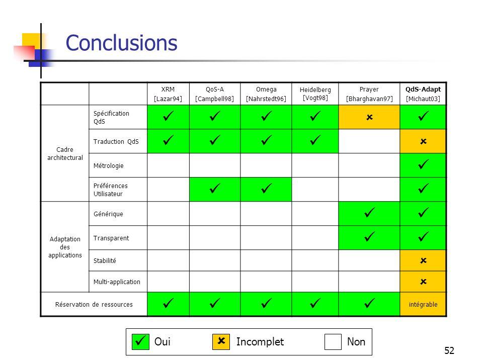 52 Conclusions XRM [Lazar94] QoS-A [Campbell98] Omega [Nahrstedt96] Heidelberg [Vogt98] Prayer [Bharghavan97] QdS-Adapt [Michaut03] Cadre architectura