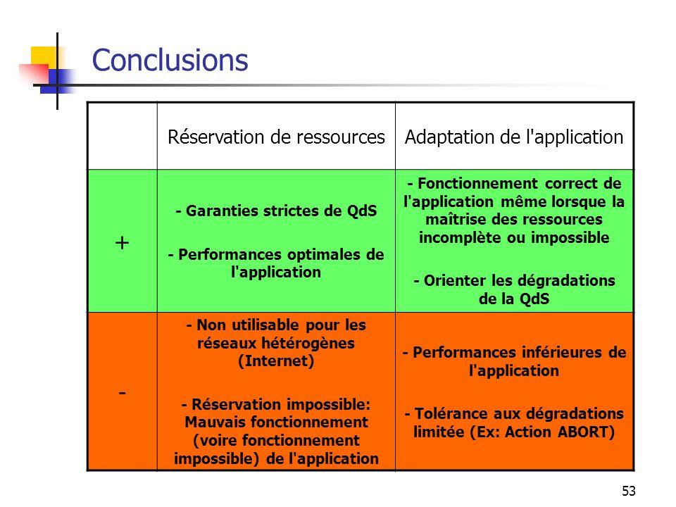 53 Conclusions Réservation de ressourcesAdaptation de l'application + - Garanties strictes de QdS - Performances optimales de l'application - Fonction