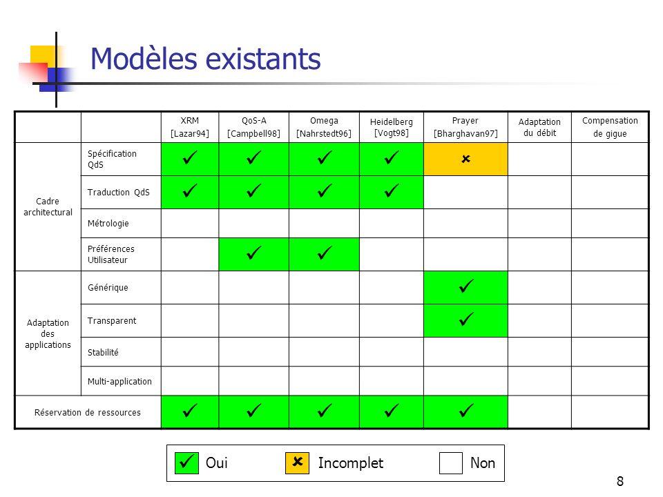 8 Modèles existants XRM [Lazar94] QoS-A [Campbell98] Omega [Nahrstedt96] Heidelberg [Vogt98] Prayer [Bharghavan97] Adaptation du débit Compensation de