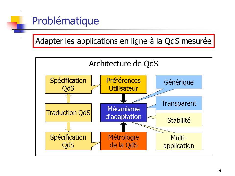9 Problématique Adapter les applications en ligne à la QdS mesurée Métrologie de la QdS Préférences Utilisateur Générique Spécification QdS Stabilité