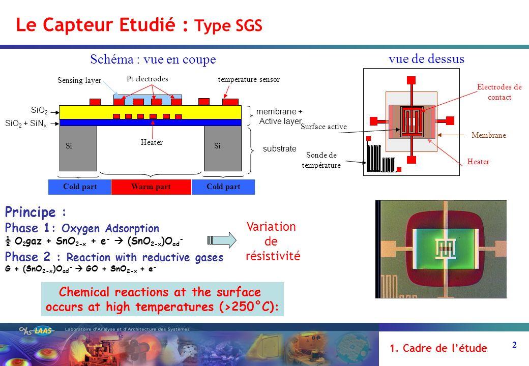 2 vue de dessus Le Capteur Etudié : Type SGS Schéma : vue en coupe Membrane Heater Surface active Electrodes de contact Sonde de température membrane