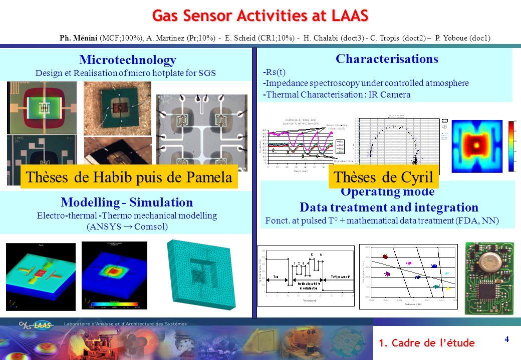 5 Élément chauffant : en Poly-Si (800x500um) Électrodes interdigitées Métallisation heater en Cr/Ti/Pt (100/200/3000A) Membrane : SiO2-SiNx (0.8µ - 0.6µ / 1.4µ - 0.6µ) Zone active (300µm x 300µm) Cellule 2x2mm, membrane 1x1mm² membrane + Active layer SiO 2 + SiN x temperature sensor Sensing layer Pt electrodes Heater SiSi SiSi Si O 2 substra te Cold part Warm part Technologie + Simulation LAAS - 1ère génération Technologie Thèse de Habib Chalabi : ACI NELLI 2004-07 LAAS - 2ème génération Optimisation Process Ti/Pt par caract.