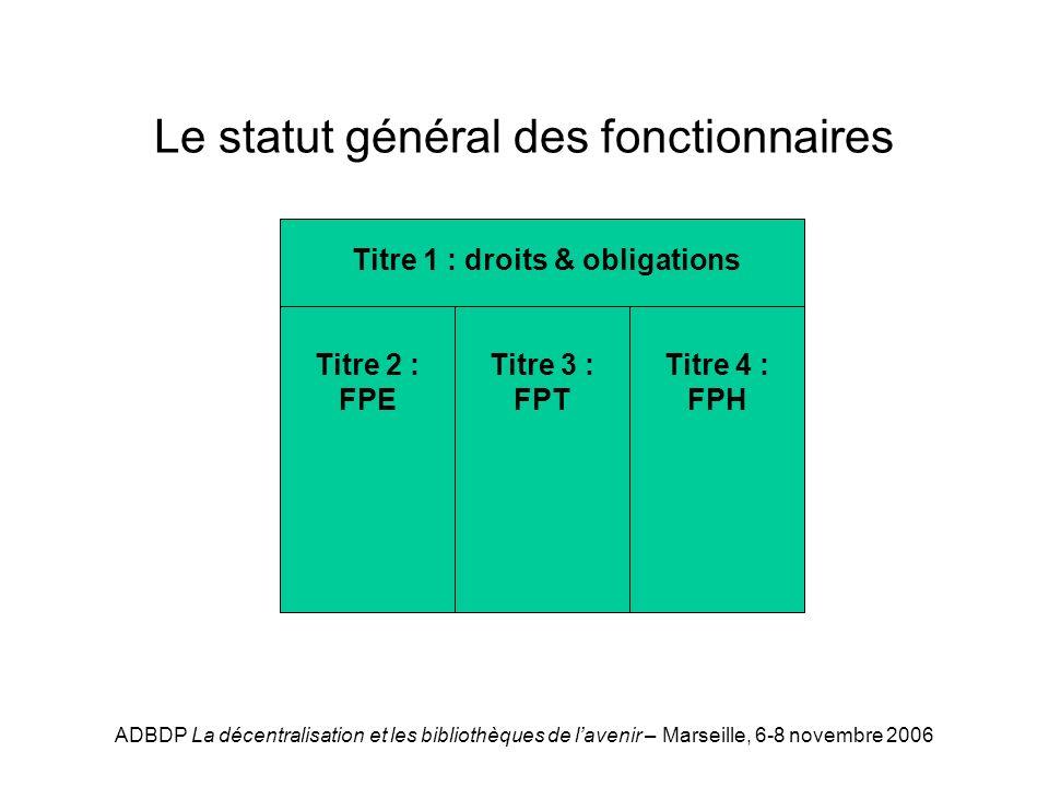 ADBDP La décentralisation et les bibliothèques de lavenir – Marseille, 6-8 novembre 2006 Le statut général des fonctionnaires Titre 1 : droits & obligations Titre 2 : FPE Titre 3 : FPT Titre 4 : FPH