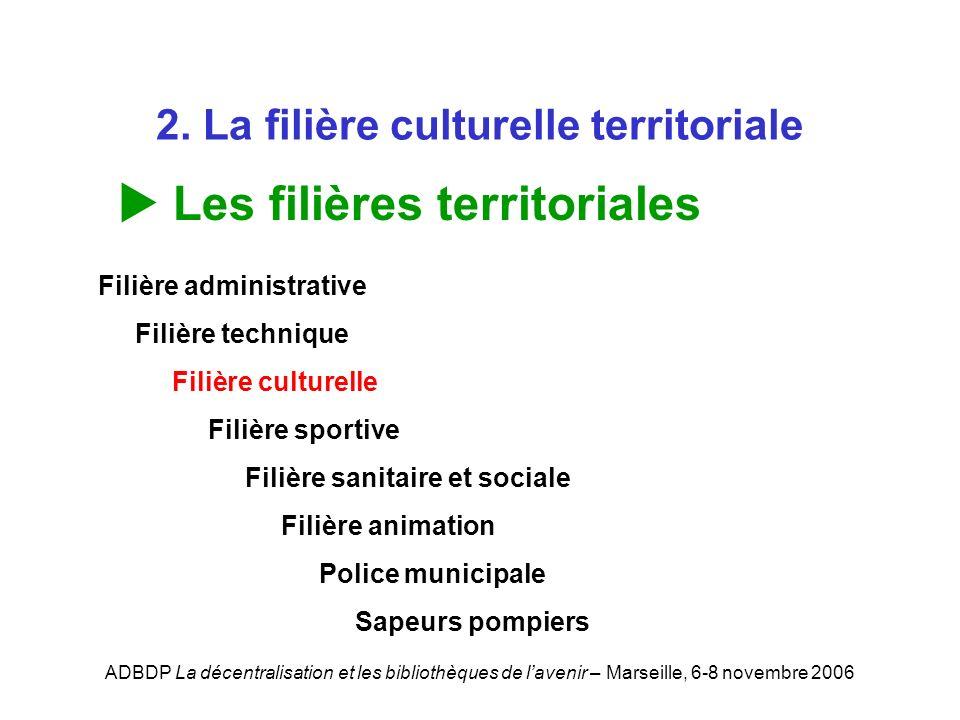 ADBDP La décentralisation et les bibliothèques de lavenir – Marseille, 6-8 novembre 2006 2. La filière culturelle territoriale Les filières territoria