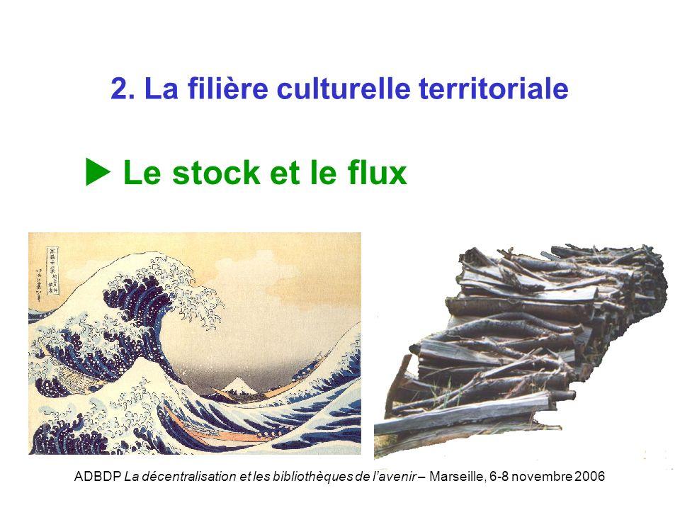 ADBDP La décentralisation et les bibliothèques de lavenir – Marseille, 6-8 novembre 2006 2. La filière culturelle territoriale Le stock et le flux