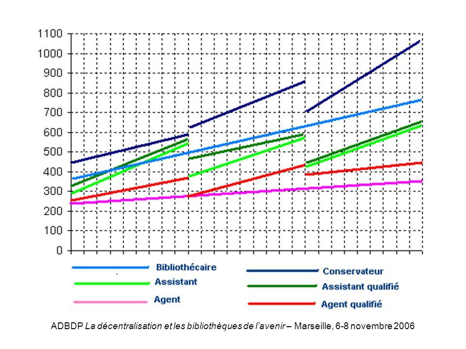 ADBDP La décentralisation et les bibliothèques de lavenir – Marseille, 6-8 novembre 2006 Graphique indiciaire