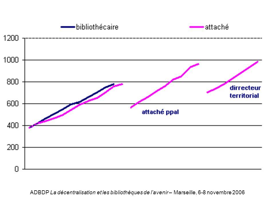 ADBDP La décentralisation et les bibliothèques de lavenir – Marseille, 6-8 novembre 2006 Graphique bib/attach