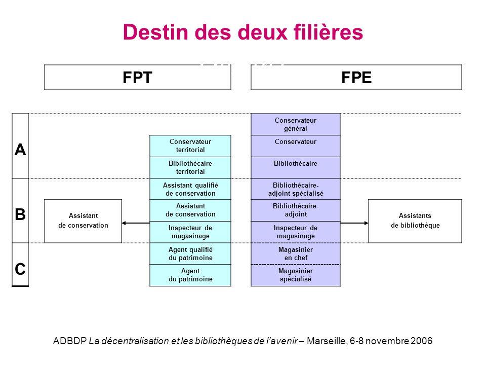 ADBDP La décentralisation et les bibliothèques de lavenir – Marseille, 6-8 novembre 2006 FPTFPE A Conservateur général Conservateur territorial Conser