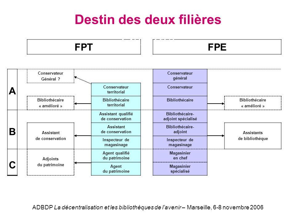 ADBDP La décentralisation et les bibliothèques de lavenir – Marseille, 6-8 novembre 2006 FPTFPE A Conservateur Général .
