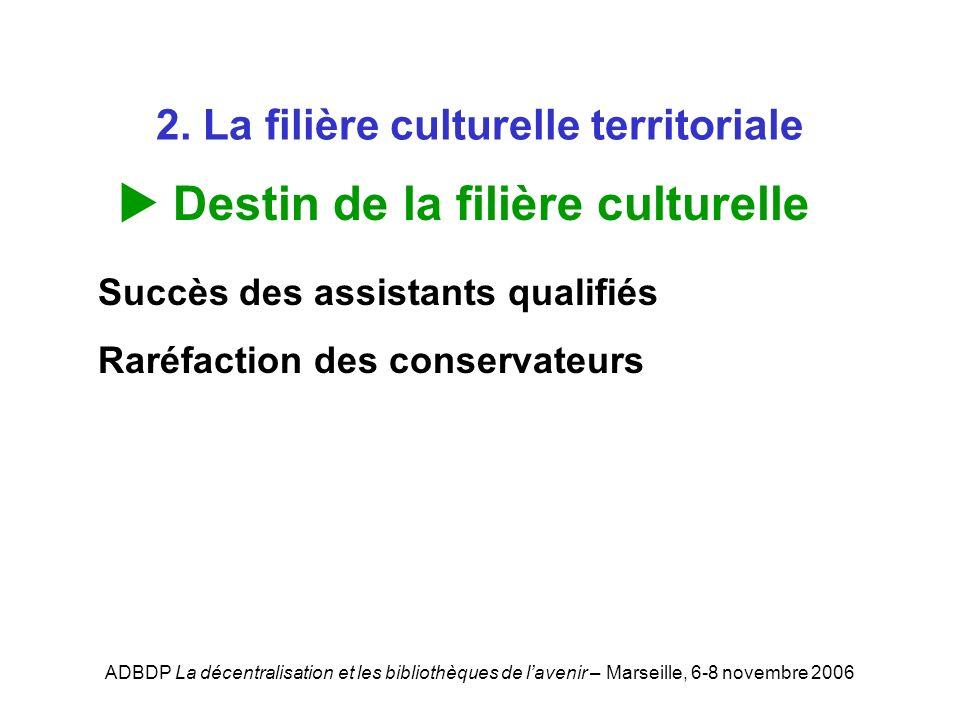 ADBDP La décentralisation et les bibliothèques de lavenir – Marseille, 6-8 novembre 2006 2. La filière culturelle territoriale Destin de la filière cu