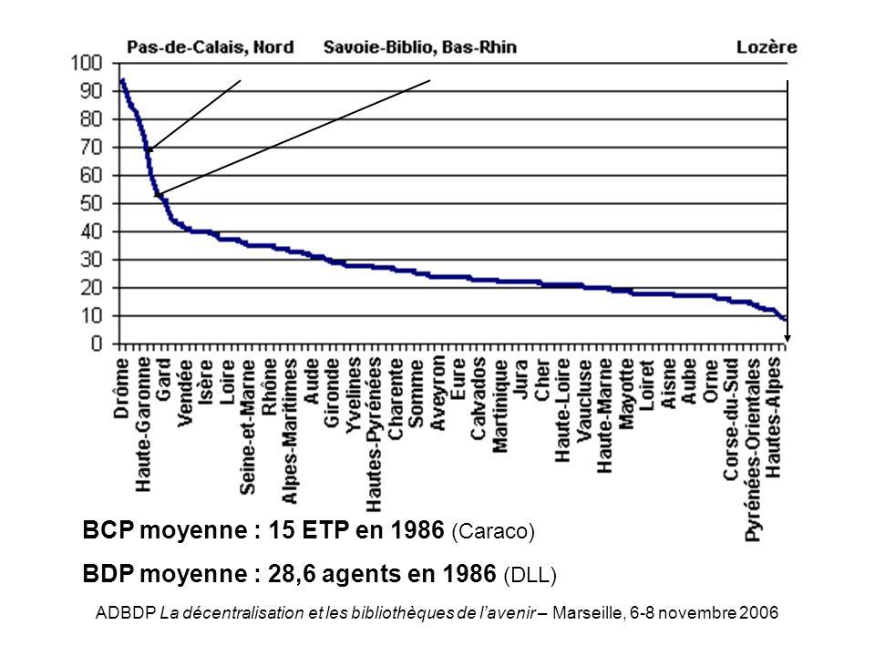 ADBDP La décentralisation et les bibliothèques de lavenir – Marseille, 6-8 novembre 2006 Effectifs par BDP BCP moyenne : 15 ETP en 1986 (Caraco) BDP moyenne : 28,6 agents en 1986 (DLL)