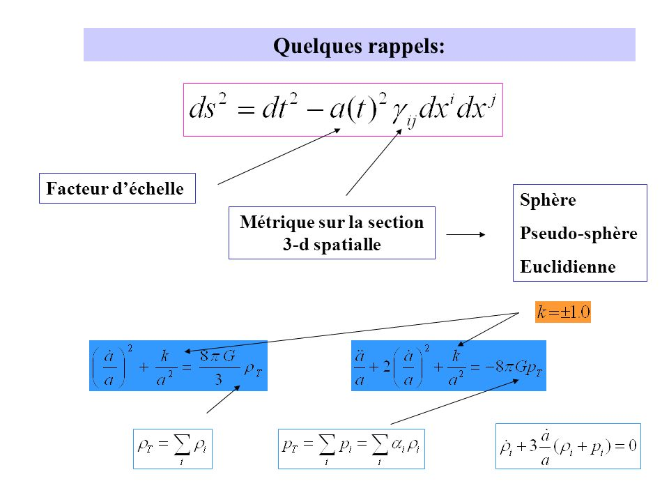 Quelques rappels: Facteur déchelle Métrique sur la section 3-d spatialle Sphère Pseudo-sphère Euclidienne