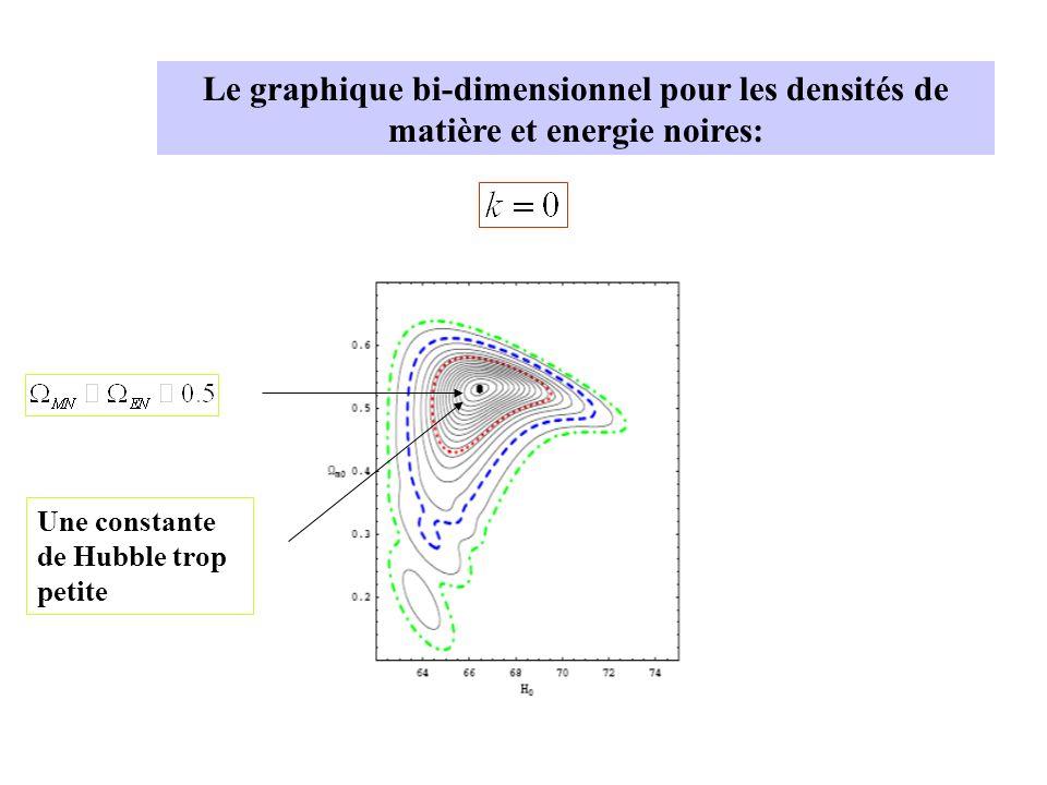 Le graphique bi-dimensionnel pour les densités de matière et energie noires: Une constante de Hubble trop petite