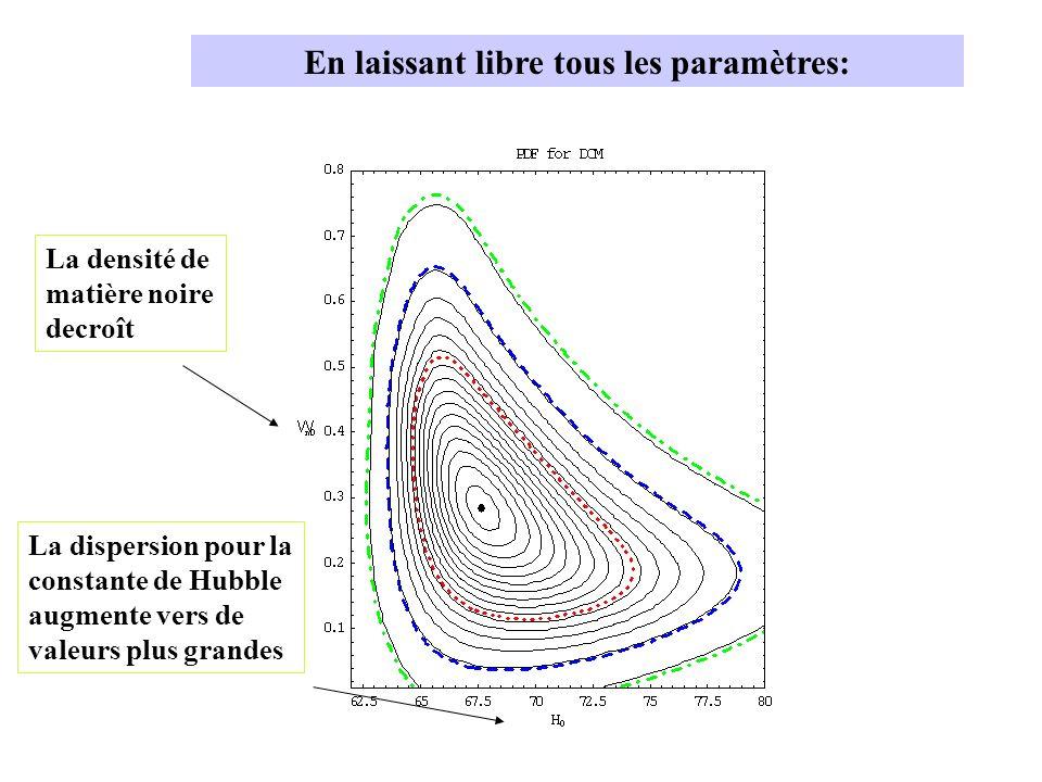 En laissant libre tous les paramètres: La densité de matière noire decroît La dispersion pour la constante de Hubble augmente vers de valeurs plus grandes