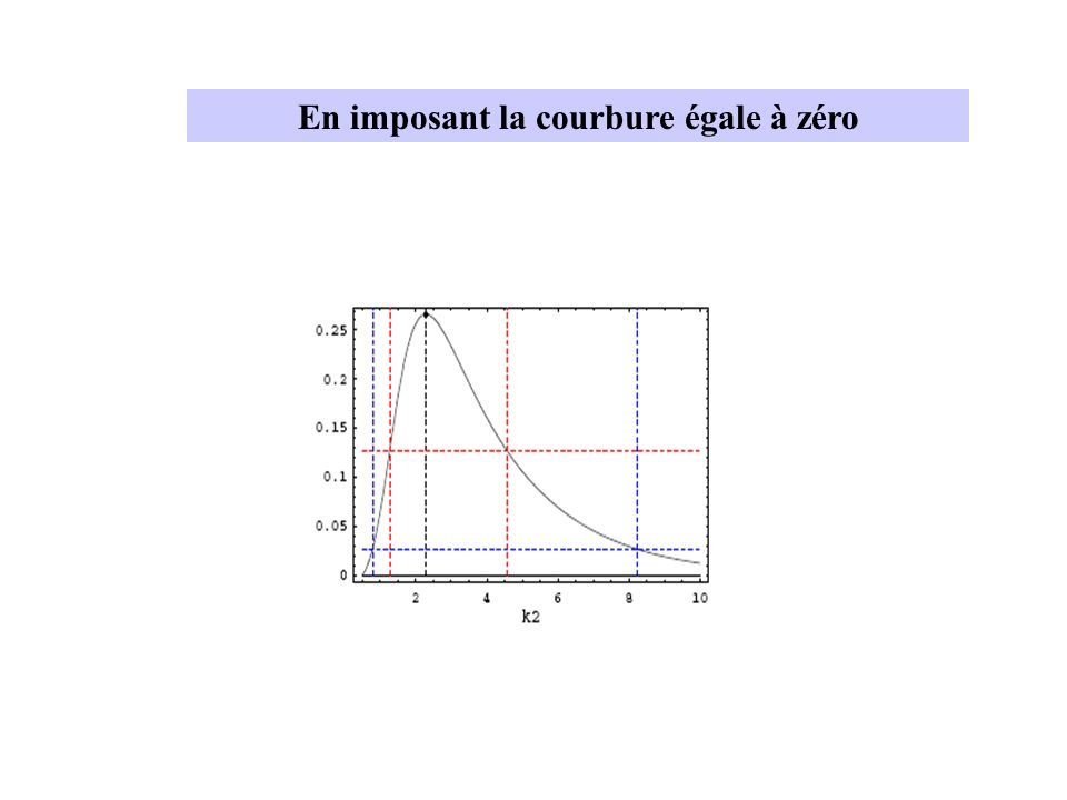 En imposant la courbure égale à zéro
