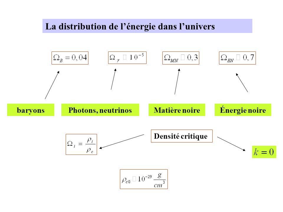 La distribution de lénergie dans lunivers baryonsPhotons, neutrinosMatière noireÉnergie noire Densité critique