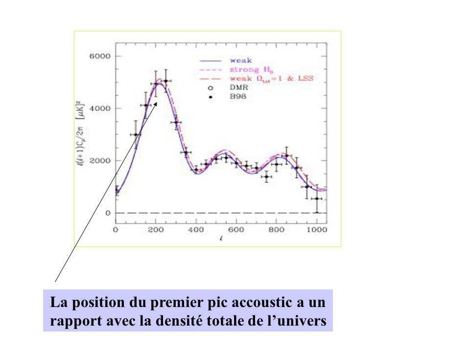 La position du premier pic accoustic a un rapport avec la densité totale de lunivers