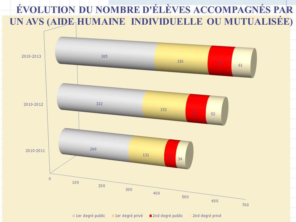 ÉVOLUTION DU NOMBRE D'ÉLÈVES ACCOMPAGNÉS PAR UN AVS (AIDE HUMAINE INDIVIDUELLE OU MUTUALISÉE)