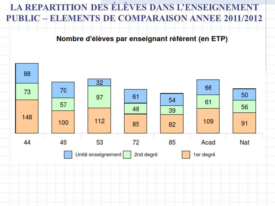 LA REPARTITION DES ÉLÈVES DANS LENSEIGNEMENT PUBLIC – ELEMENTS DE COMPARAISON ANNEE 2011/2012