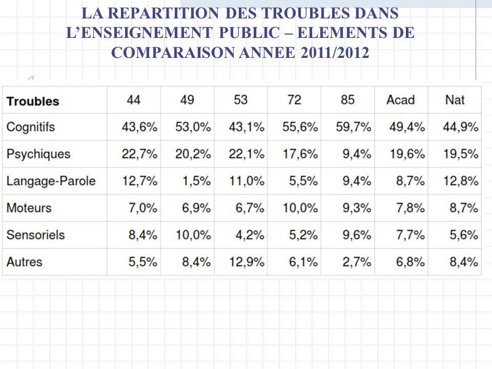 LA REPARTITION DES TROUBLES DANS LENSEIGNEMENT PUBLIC – ELEMENTS DE COMPARAISON ANNEE 2011/2012