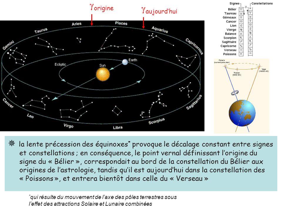 origine aujourdhui * qui résulte du mouvement de laxe des pôles terrestres sous leffet des attractions Solaire et Lunaire combinées la lente précession des équinoxes * provoque le décalage constant entre signes et constellations ; en conséquence, le point vernal définissant lorigine du signe du « Bélier », correspondait au bord de la constellation du Bélier aux origines de lastrologie, tandis quil est aujourdhui dans la constellation des « Poissons », et entrera bientôt dans celle du « Verseau »