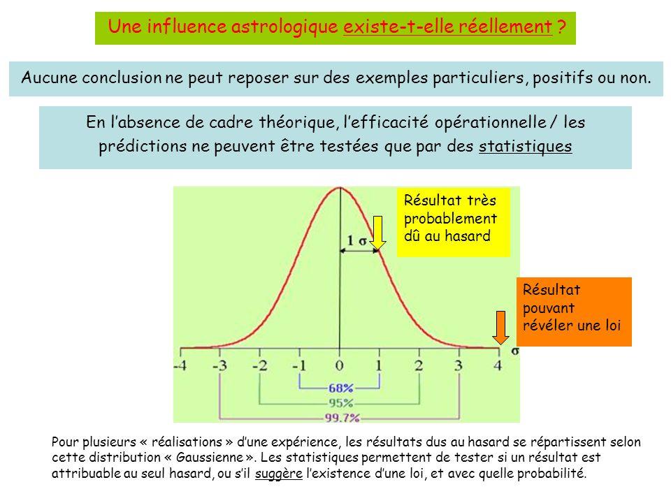 En labsence de cadre théorique, lefficacité opérationnelle / les prédictions ne peuvent être testées que par des statistiques Pour plusieurs « réalisations » dune expérience, les résultats dus au hasard se répartissent selon cette distribution « Gaussienne ».
