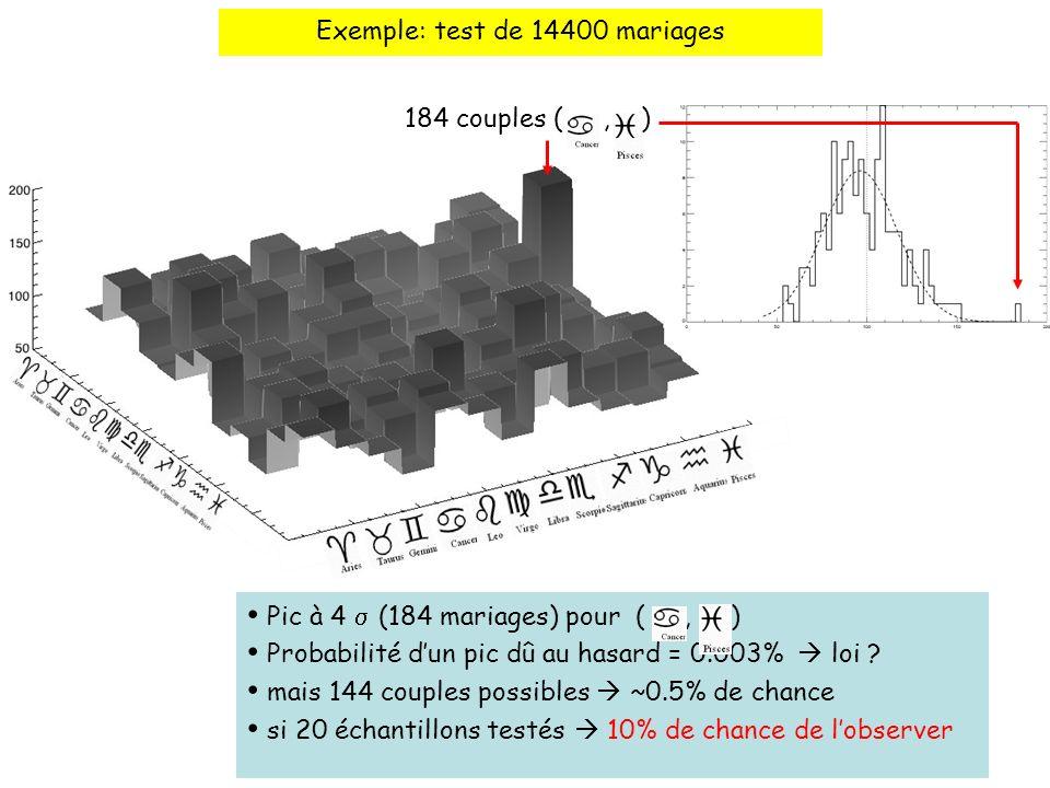 Exemple: test de 14400 mariages 184 couples (, ) Pic à 4 (184 mariages) pour (, ) Probabilité dun pic dû au hasard = 0.003% loi .