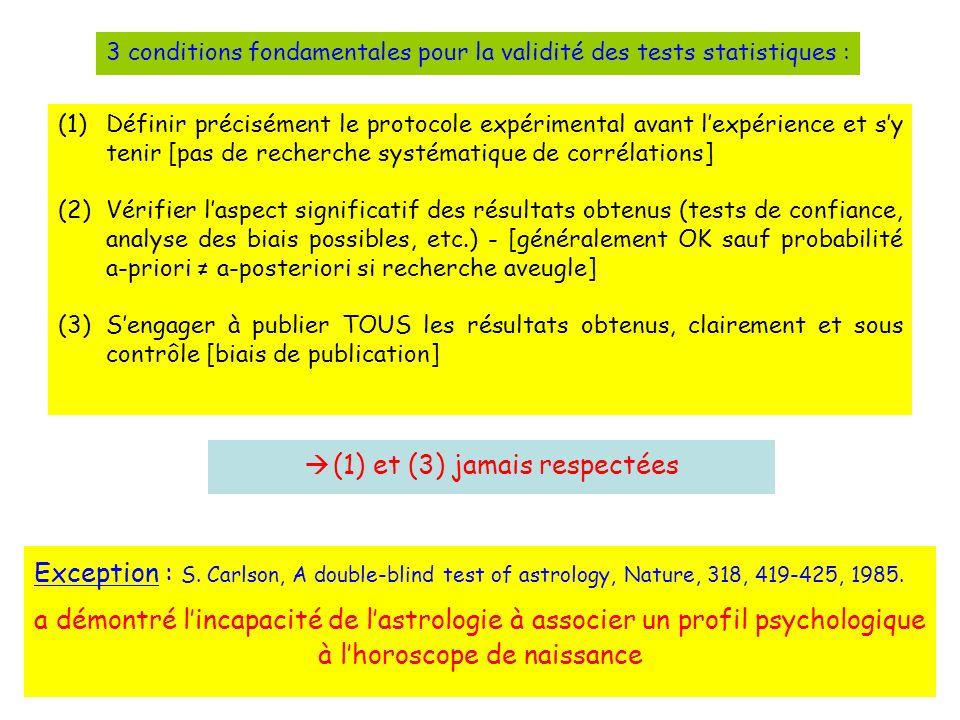 (1)Définir précisément le protocole expérimental avant lexpérience et sy tenir [pas de recherche systématique de corrélations] (2)Vérifier laspect significatif des résultats obtenus (tests de confiance, analyse des biais possibles, etc.) - [généralement OK sauf probabilité a-priori a-posteriori si recherche aveugle] (3)Sengager à publier TOUS les résultats obtenus, clairement et sous contrôle [biais de publication] 3 conditions fondamentales pour la validité des tests statistiques : (1) et (3) jamais respectées Exception : S.