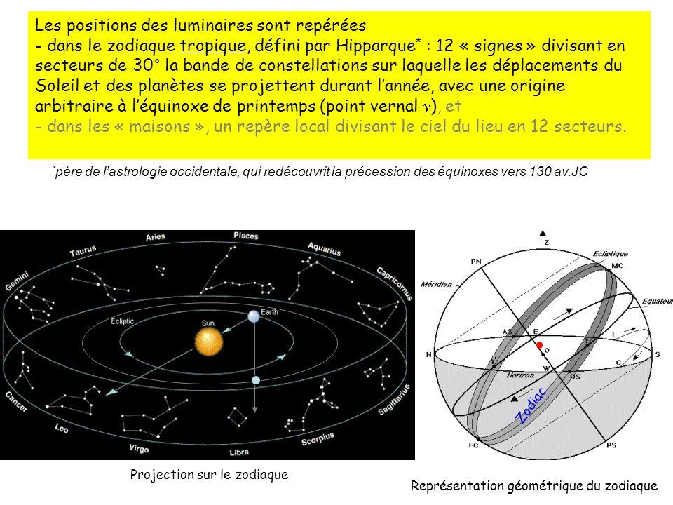 Les positions des luminaires sont repérées - dans le zodiaque tropique, défini par Hipparque * : 12 « signes » divisant en secteurs de 30° la bande de constellations sur laquelle les déplacements du Soleil et des planètes se projettent durant lannée, avec une origine arbitraire à léquinoxe de printemps (point vernal ), et - dans les « maisons », un repère local divisant le ciel du lieu en 12 secteurs.