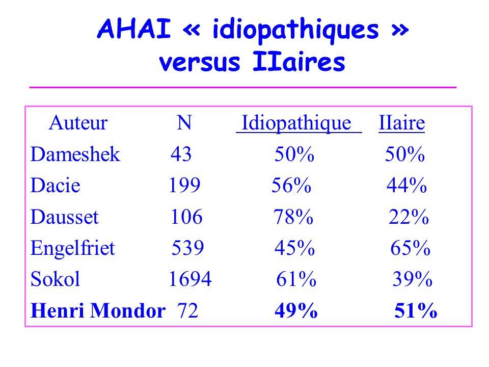 AHAI « idiopathiques » versus IIaires AuteurN Idiopathique IIaire Dameshek 43 50% 50% Dacie 199 56% 44% Dausset 106 78% 22% Engelfriet 539 45% 65% Sok