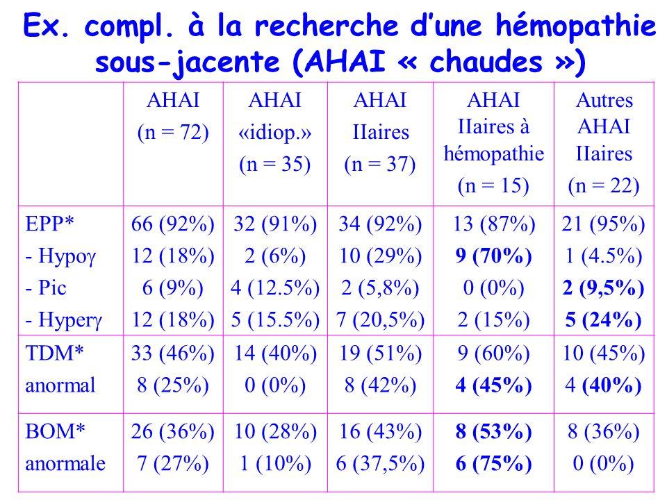 Ex. compl. à la recherche dune hémopathie sous-jacente (AHAI « chaudes ») AHAI (n = 72) AHAI «idiop.» (n = 35) AHAI IIaires (n = 37) AHAI IIaires à hé