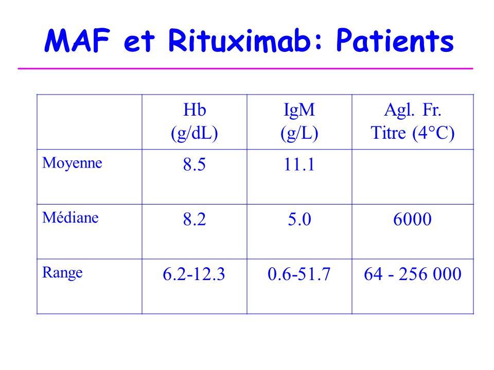 MAF et Rituximab: Patients Hb (g/dL) IgM (g/L) Agl. Fr. Titre (4°C) Moyenne 8.511.1 Médiane 8.25.06000 Range 6.2-12.30.6-51.764 - 256 000