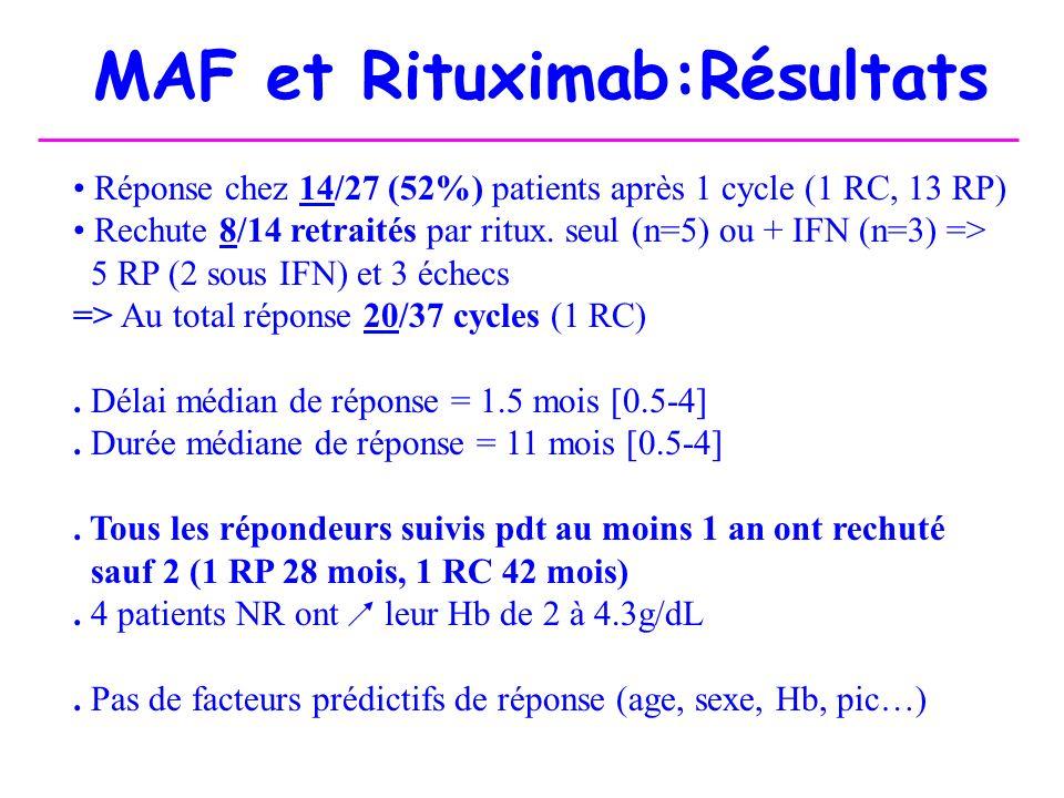 MAF et Rituximab:Résultats Réponse chez 14/27 (52%) patients après 1 cycle (1 RC, 13 RP) Rechute 8/14 retraités par ritux. seul (n=5) ou + IFN (n=3) =