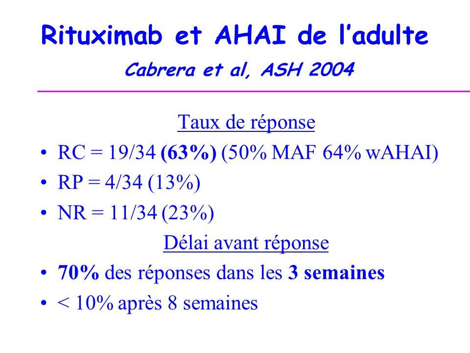 Rituximab et AHAI de ladulte Cabrera et al, ASH 2004 Taux de réponse RC = 19/34 (63%) (50% MAF 64% wAHAI) RP = 4/34 (13%) NR = 11/34 (23%) Délai avant