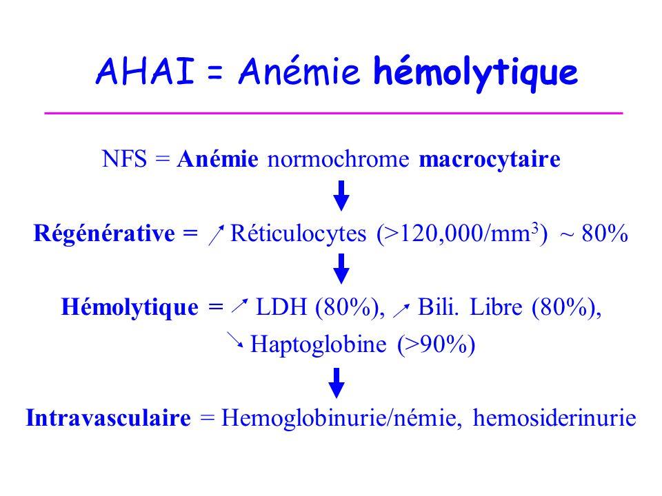 AHAI = Anémie hémolytique NFS = Anémie normochrome macrocytaire Régénérative = Réticulocytes (>120,000/mm 3 ) ~ 80% Hémolytique = LDH (80%), Bili. Lib