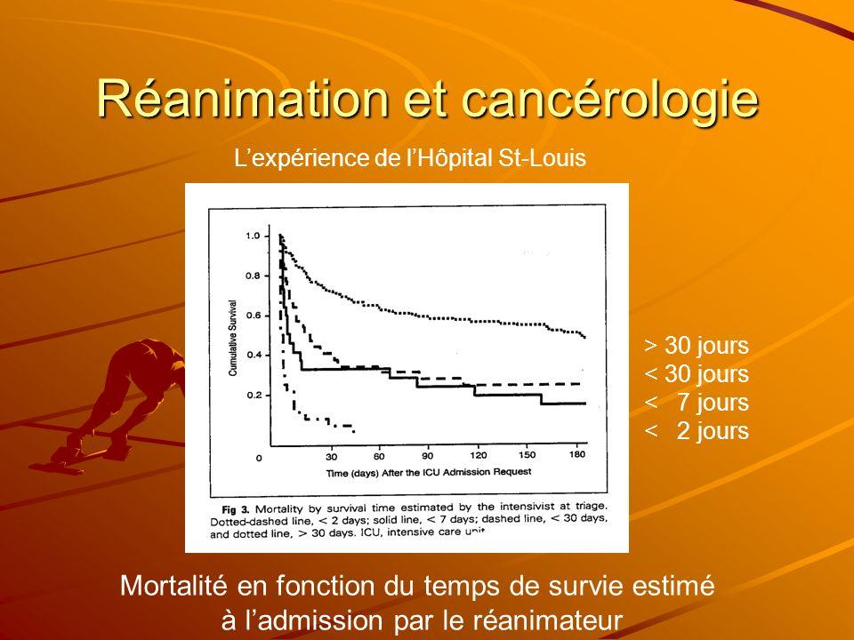 Réanimation et cancérologie Lexpérience de lHôpital St-Louis Mortalité en fonction du temps de survie estimé à ladmission par le réanimateur > 30 jour