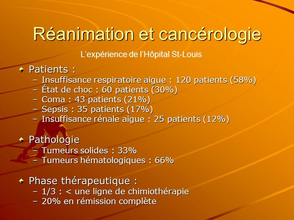Réanimation et cancérologie Patients : –Insuffisance respiratoire aigue : 120 patients (58%) –État de choc : 60 patients (30%) –Coma : 43 patients (21