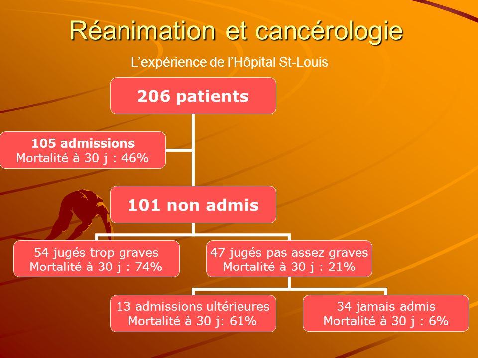 Réanimation et cancérologie Lexpérience de lHôpital St-Louis 206 patients 101 non admis 54 jugés trop graves Mortalité à 30 j : 74% 47 jugés pas assez