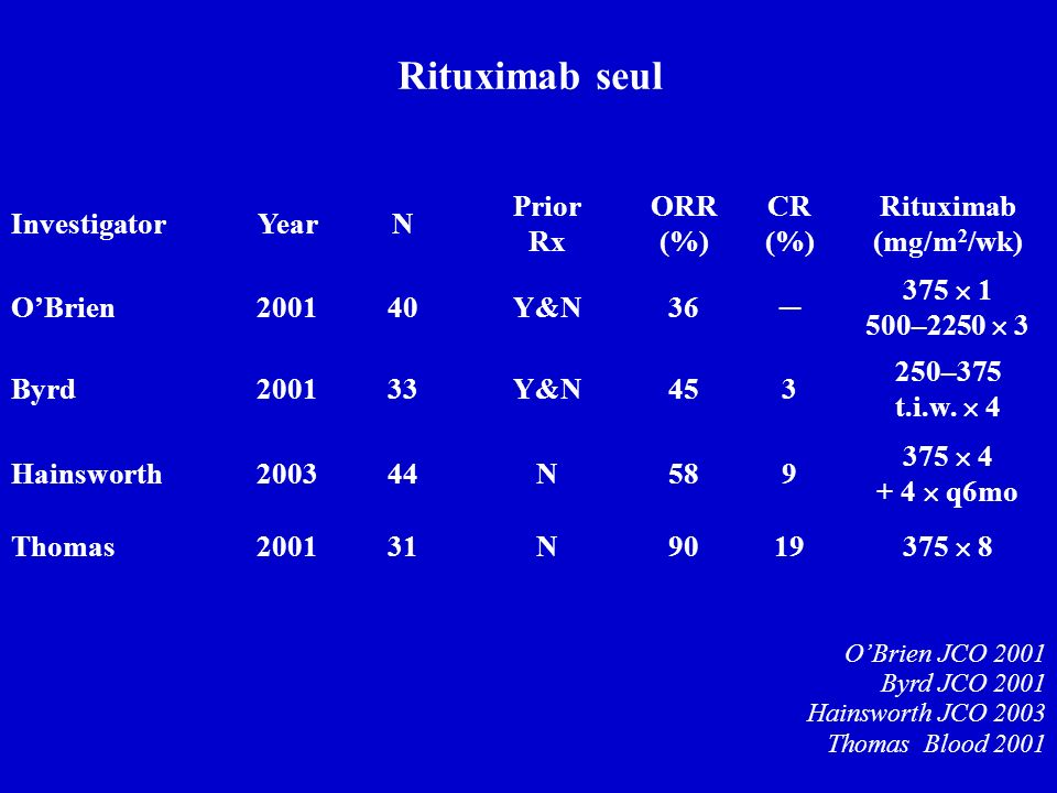 Rituximab seul OBrien JCO 2001 Byrd JCO 2001 Hainsworth JCO 2003 Thomas Blood 2001 InvestigatorYearN Prior Rx ORR (%) CR (%) Rituximab (mg/m 2 /wk) OB
