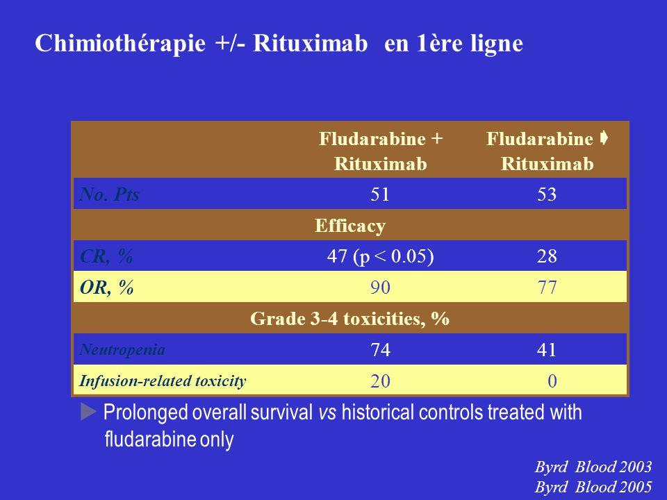 Chimiothérapie +/- Rituximab en 1ère ligne Fludarabine + Rituximab Fludarabine Rituximab No. Pts5153 Efficacy CR, %47 (p < 0.05)28 OR, %9077 Grade 3-4