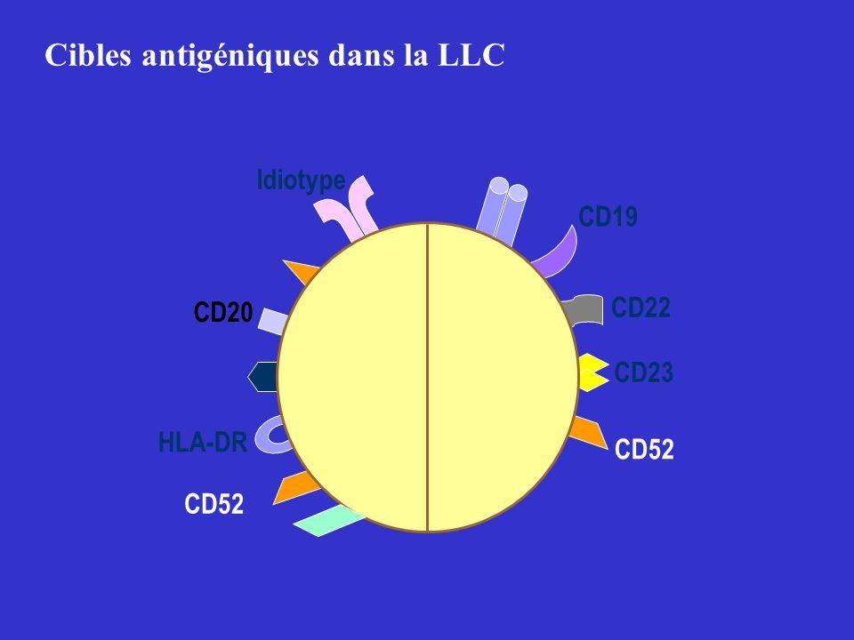 Cibles antigéniques dans la LLC CD20 HLA-DR CD52 CD22 CD52 CD23 CD19 Idiotype