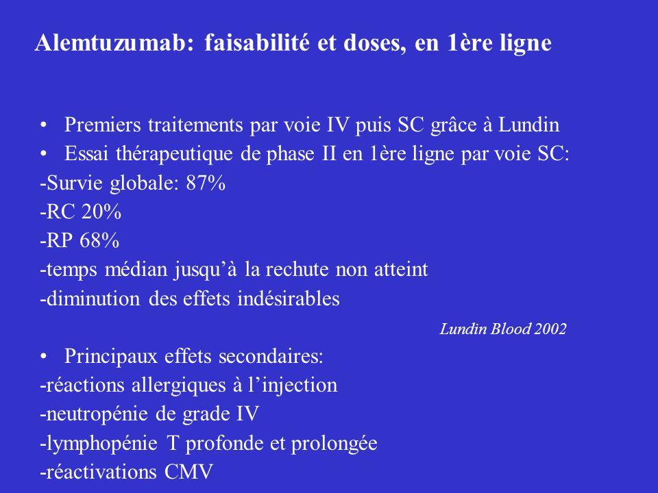 Alemtuzumab: faisabilité et doses, en 1ère ligne Premiers traitements par voie IV puis SC grâce à Lundin Essai thérapeutique de phase II en 1ère ligne