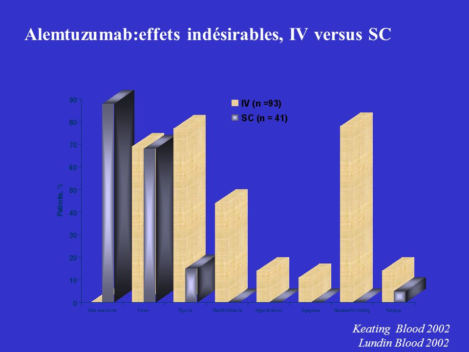 Alemtuzumab:effets indésirables, IV versus SC Keating Blood 2002 Lundin Blood 2002