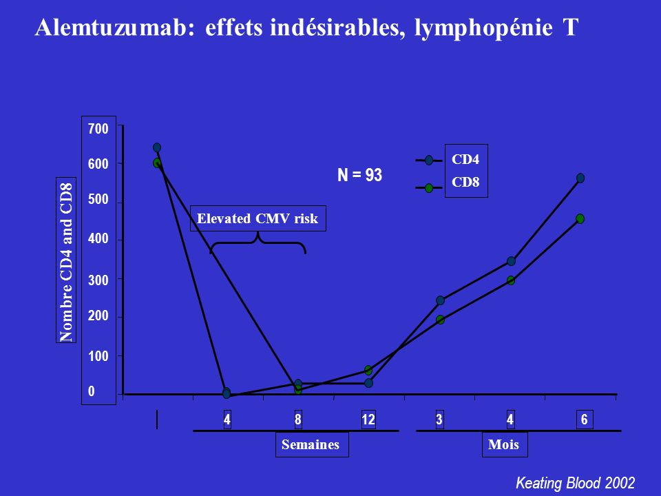 Alemtuzumab: effets indésirables, lymphopénie T 346 Nombre CD4 and CD8 CD4 CD8 4812 Semaines Mois Elevated CMV risk 700 600 500 400 300 200 100 0 Keat